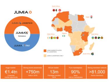 """羊も買える""""アフリカの Amazon""""Jumia 浮かぶ各国の多様さ"""